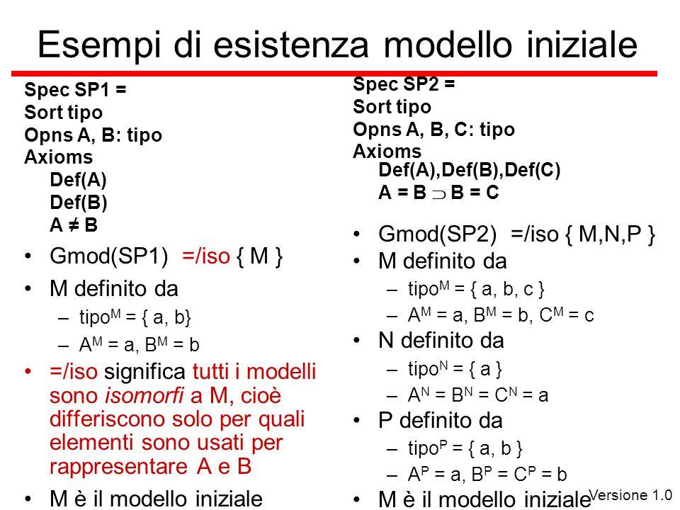 Versione 1.0 Esempi di esistenza modello iniziale Spec SP1 = Sort tipo Opns A, B: tipo Axioms Def(A) Def(B) A B Gmod(SP1) =/iso { M } M definito da –tipo M = { a, b} –A M = a, B M = b =/iso significa tutti i modelli sono isomorfi a M, cioè differiscono solo per quali elementi sono usati per rappresentare A e B M è il modello iniziale Spec SP2 = Sort tipo Opns A, B, C: tipo Axioms Def(A),Def(B),Def(C) A = B B = C Gmod(SP2) =/iso { M,N,P } M definito da –tipo M = { a, b, c } –A M = a, B M = b, C M = c N definito da –tipo N = { a } –A N = B N = C N = a P definito da –tipo P = { a, b } –A P = a, B P = C P = b M è il modello iniziale