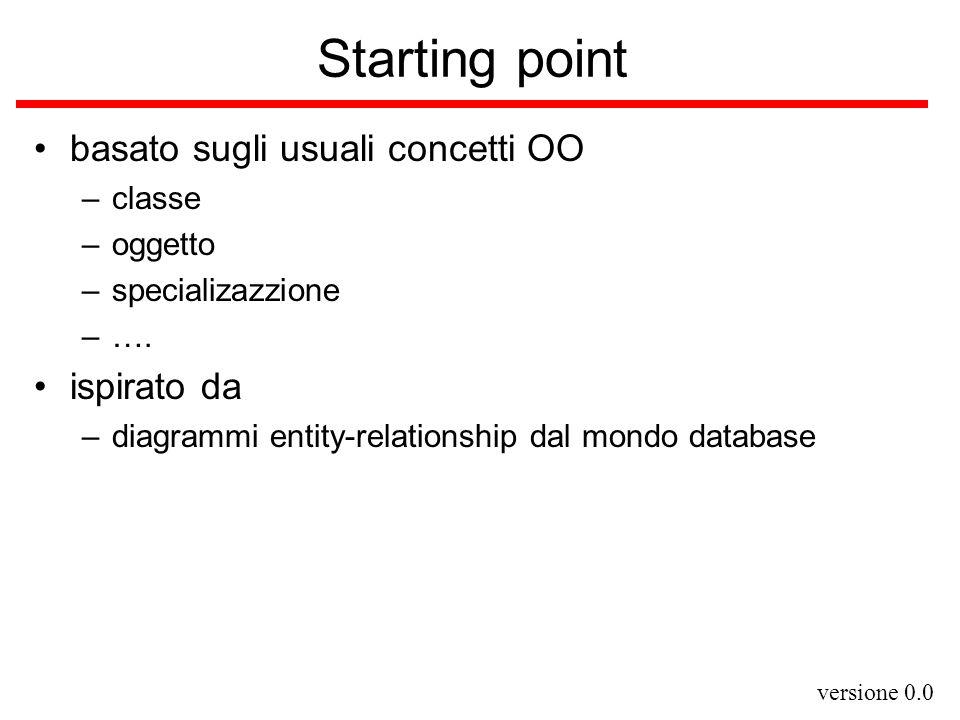 versione 0.0 Starting point basato sugli usuali concetti OO –classe –oggetto –specializazzione –…. ispirato da –diagrammi entity-relationship dal mond