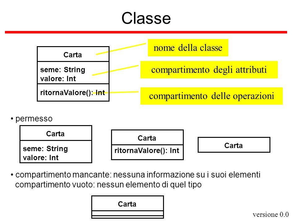 versione 0.0 compartimento degli attributi nome della classe compartimento delle operazioni Classe Carta seme: String valore: Int ritornaValore(): Int