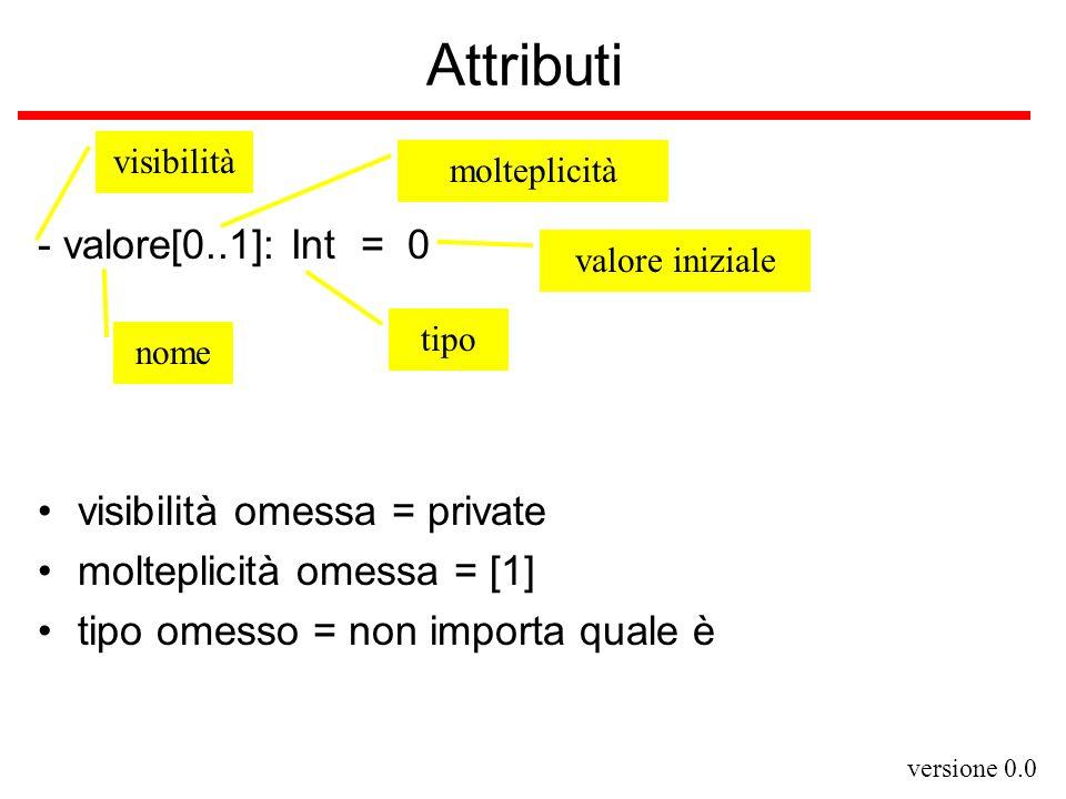 versione 0.0 Attributi - valore[0..1]: Int = 0 nome visibilità tipo valore iniziale molteplicità visibilità omessa = private molteplicità omessa = [1]