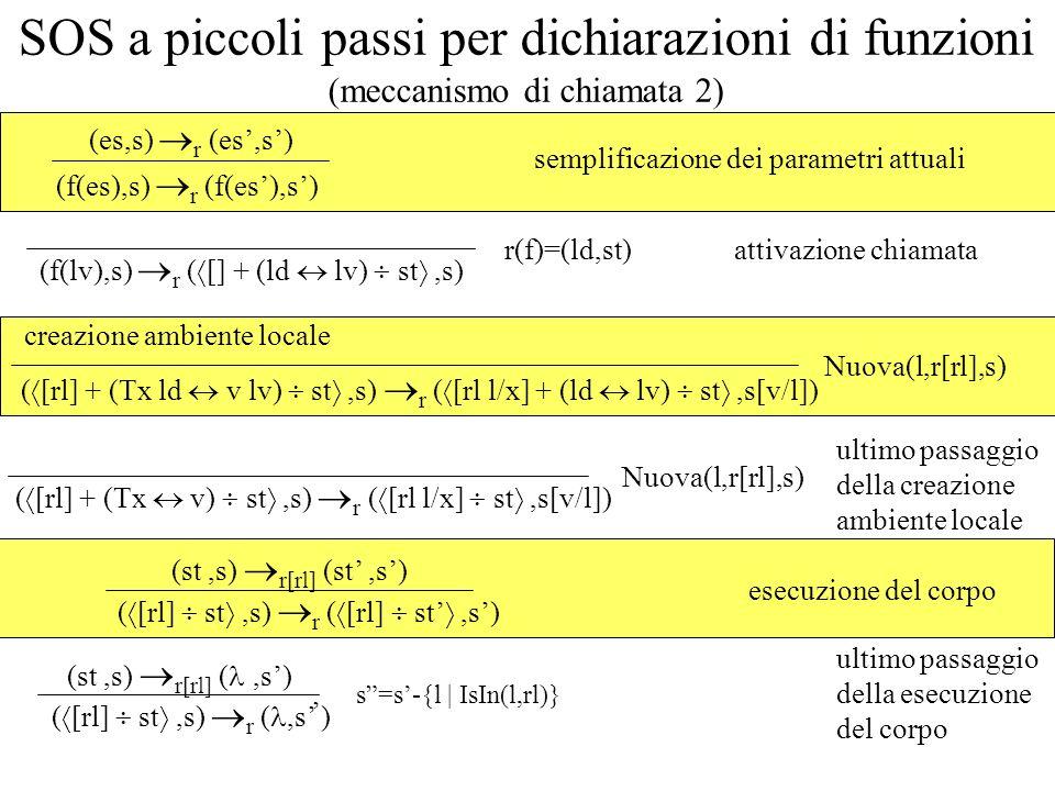 SOS a piccoli passi per dichiarazioni di funzioni (meccanismo di chiamata 2) (f(es),s) r (f(es),s) (es,s) r (es,s) (f(lv),s) r ( [] + (ld lv) st,s) r(f)=(ld,st) semplificazione dei parametri attuali attivazione chiamata ( [rl] + (Tx ld v lv) st,s) r ( [rl l/x] + (ld lv) st,s[v/l]) Nuova(l,r[rl],s) creazione ambiente locale ( [rl] + (Tx v) st,s) r ( [rl l/x] st,s[v/l]) Nuova(l,r[rl],s) ultimo passaggio della creazione ambiente locale esecuzione del corpo ( [rl] st,s) r ( [rl] st,s) (st,s) r[rl] (st,s) ( [rl] st,s) r (,s ) (st,s) r[rl] (,s) ultimo passaggio della esecuzione del corpo s=s-{l | IsIn(l,rl)}