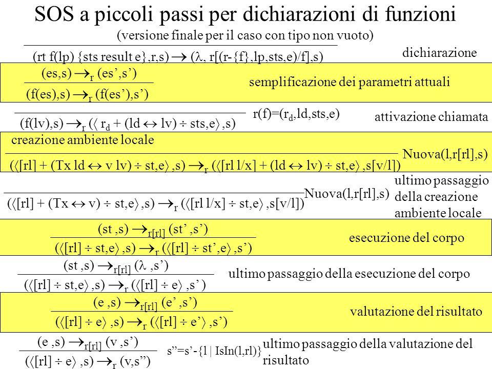 SOS a piccoli passi per dichiarazioni di funzioni (versione finale per il caso con tipo non vuoto) (f(es),s) r (f(es),s) (es,s) r (es,s) semplificazione dei parametri attuali attivazione chiamata ( [rl] + (Tx ld v lv) st,e,s) r ( [rl l/x] + (ld lv) st,e,s[v/l]) Nuova(l,r[rl],s) creazione ambiente locale ( [rl] + (Tx v) st,e,s) r ( [rl l/x] st,e,s[v/l]) Nuova(l,r[rl],s) ultimo passaggio della creazione ambiente locale esecuzione del corpo ( [rl] st,e,s) r ( [rl] st,e,s) (st,s) r[rl] (st,s) ( [rl] st,e,s) r ( [rl] e,s ) (st,s) r[rl] (,s) ultimo passaggio della esecuzione del corpo (rt f(lp) {sts result e},r,s) (, r[(r-{f},lp,sts,e)/f],s) dichiarazione (f(lv),s) r ( r d + (ld lv) sts,e,s) r(f)=(r d,ld,sts,e) valutazione del risultato ( [rl] e,s) r ( [rl] e,s) (e,s) r[rl] (e,s) s=s-{l | IsIn(l,rl)} ( [rl] e,s) r (v,s) (e,s) r[rl] (v,s) ultimo passaggio della valutazione del risultato