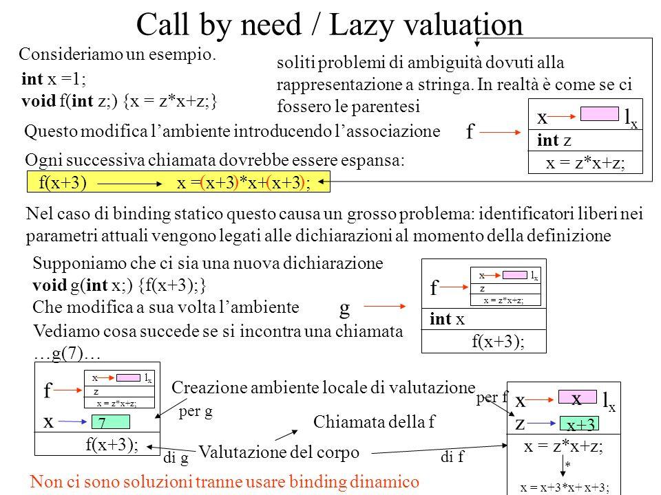 x = z*x+z; Supponiamo che ci sia una nuova dichiarazione void g(int x;) {f(x+3);} Che modifica a sua volta lambiente x = x+3 *x+ x+3 ; Call by need / Lazy valuation Consideriamo un esempio.
