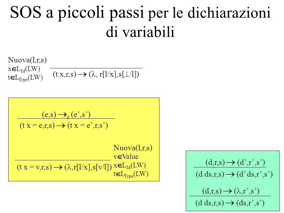 SOS a piccoli passi per le dichiarazioni di variabili (t x,r,s) (, r[l/x],s[ /l]) Nuova(l,r,s) x L Id (LW) t L Type (LW) (d ds,r,s) (ds,r,s) (d,r,s) (,r,s) (d ds,r,s) (d,r,s) (t x = e,r,s) (e,s) r (e,s) (t x = v,r,s) (,r[l/x],s[v/l]) Nuova(l,r,s) v Value x L Id (LW) t L Type (LW)