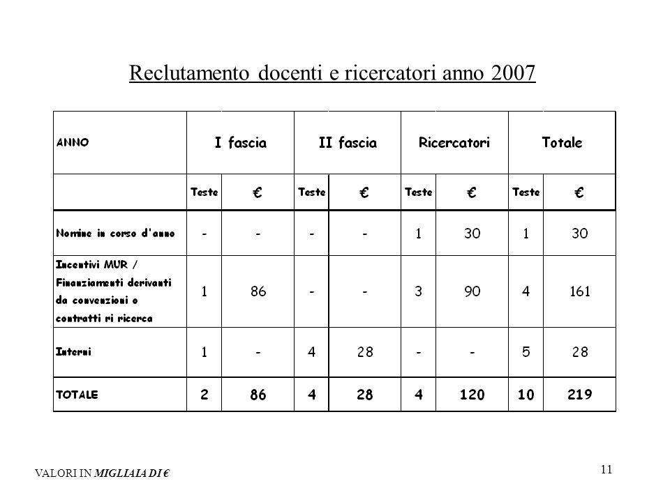 11 Reclutamento docenti e ricercatori anno 2007 VALORI IN MIGLIAIA DI