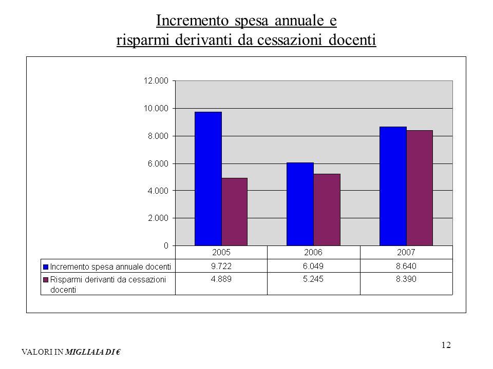 12 Incremento spesa annuale e risparmi derivanti da cessazioni docenti VALORI IN MIGLIAIA DI