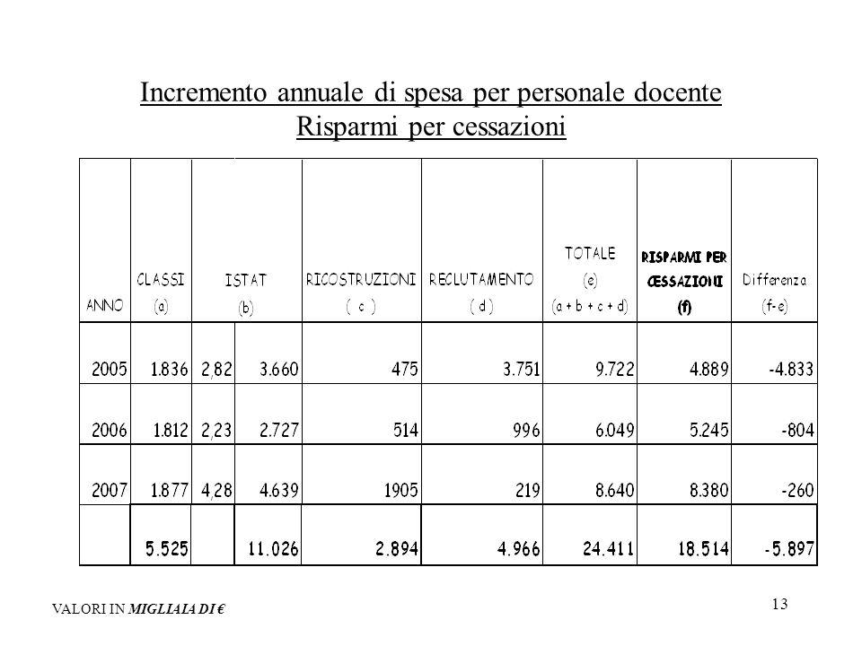 13 Incremento annuale di spesa per personale docente Risparmi per cessazioni VALORI IN MIGLIAIA DI