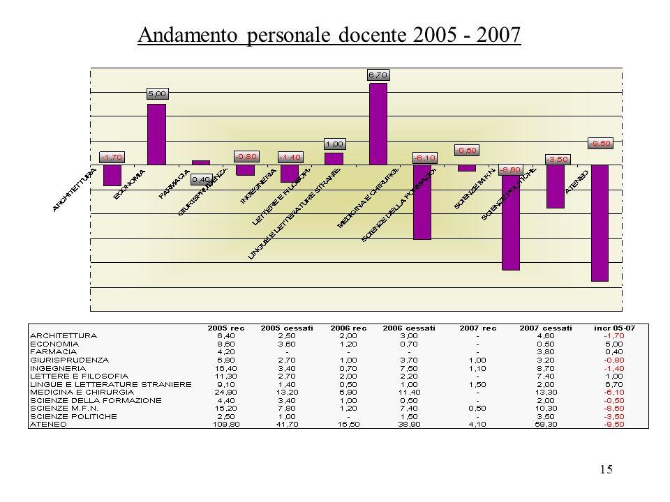 15 Andamento personale docente 2005 - 2007