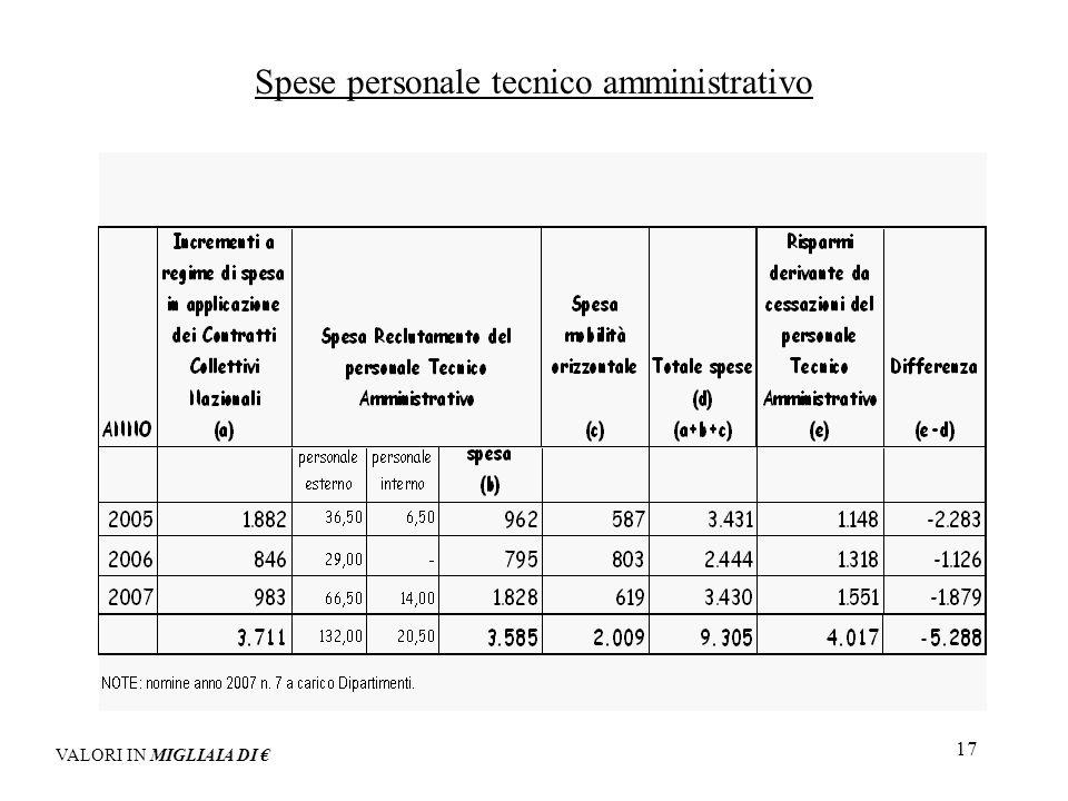 17 Spese personale tecnico amministrativo VALORI IN MIGLIAIA DI
