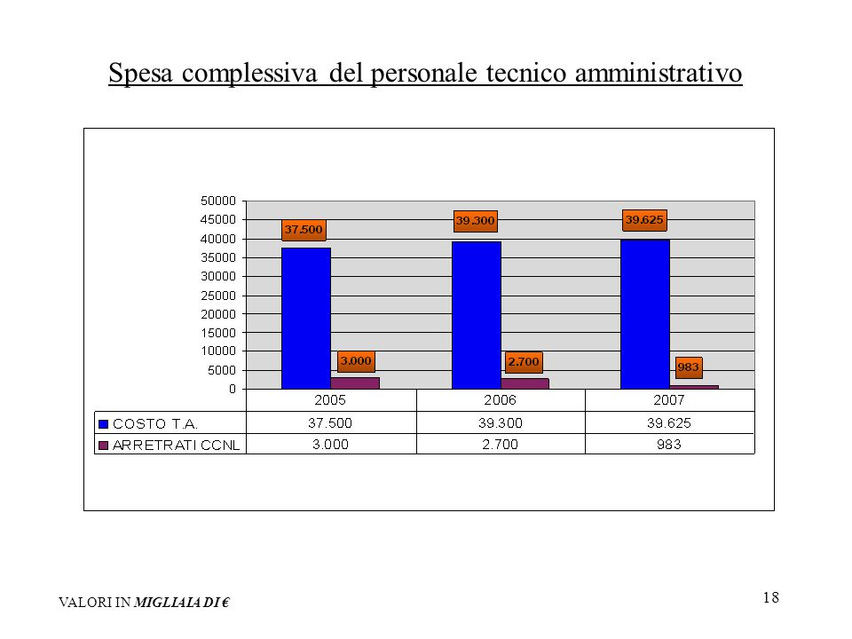 18 Spesa complessiva del personale tecnico amministrativo VALORI IN MIGLIAIA DI