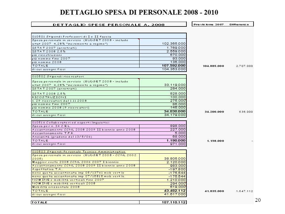 20 DETTAGLIO SPESA DI PERSONALE 2008 - 2010
