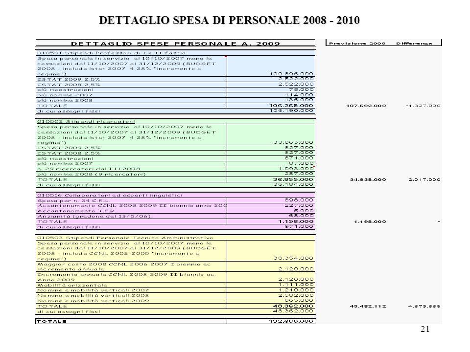 21 DETTAGLIO SPESA DI PERSONALE 2008 - 2010