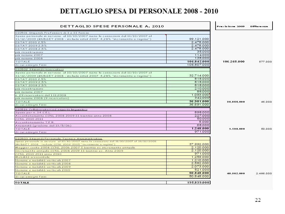 22 DETTAGLIO SPESA DI PERSONALE 2008 - 2010