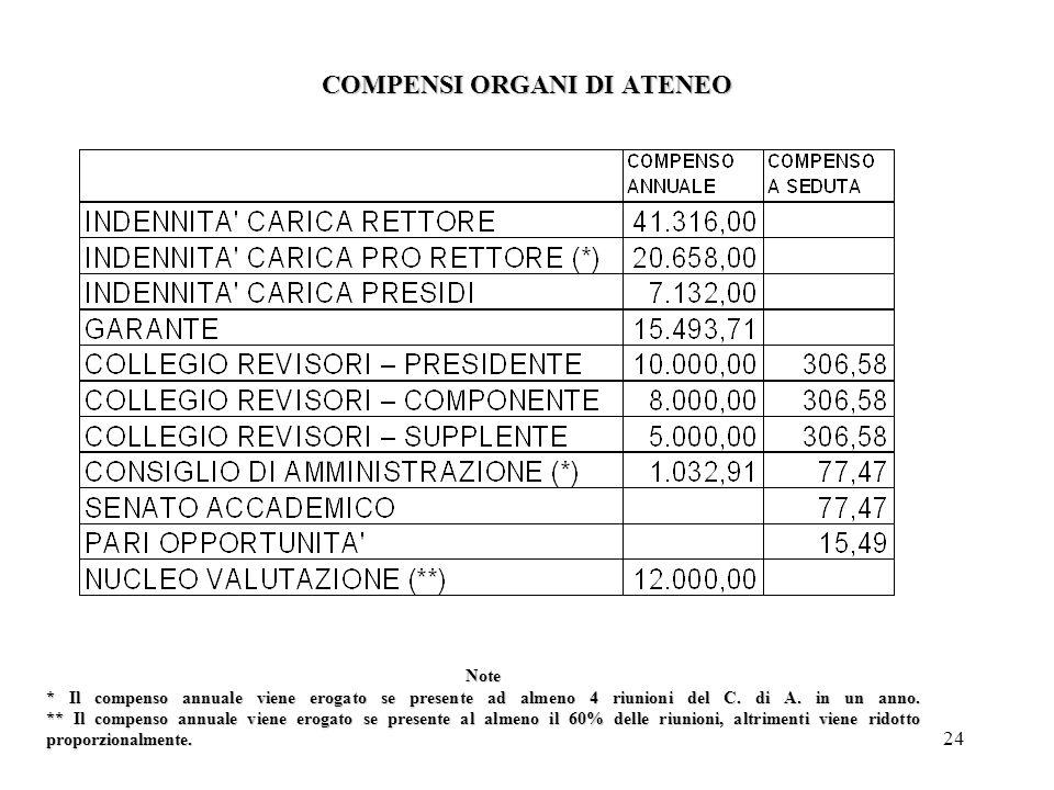 24 COMPENSI ORGANI DI ATENEO Note * Il compenso annuale viene erogato se presente ad almeno 4 riunioni del C.