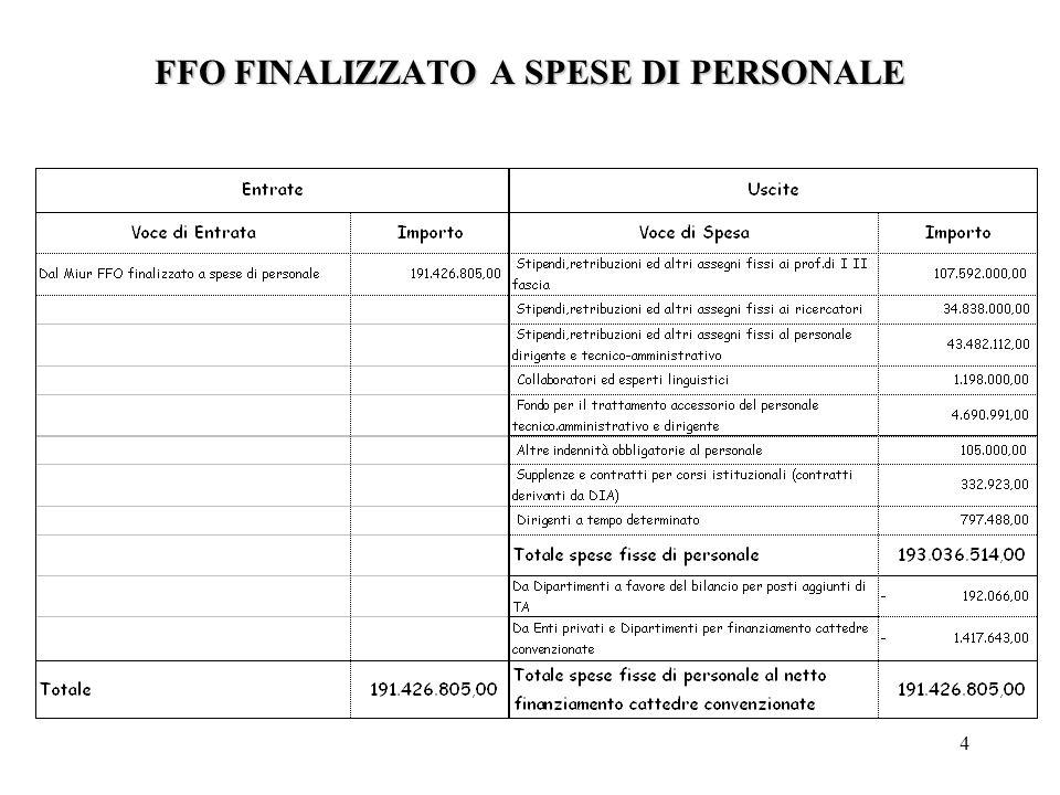 25 TREND ASSEGNI FISSI / FFO EVOLUZIONE INCINDENZA ASSEGNI FISSI AL PERSONALE / FFO VALORI IN MIGLIAIA DI EURO