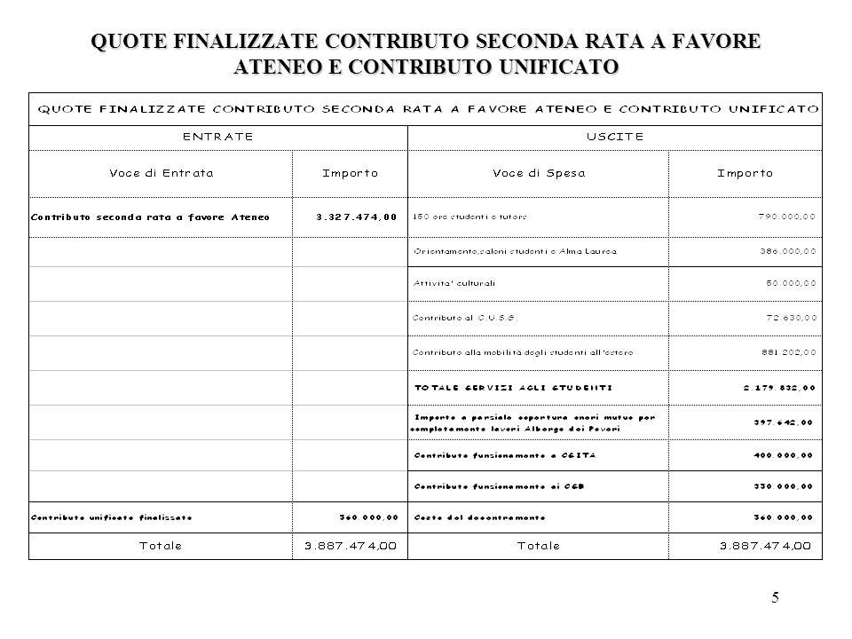 26 AMMORTAMENTO MUTUI 2008 - 2022 1) Il Mutuo è in corso di stipulazione : è previsto un contributo negli interessi dello 0,60% e comunque non superiore ad.