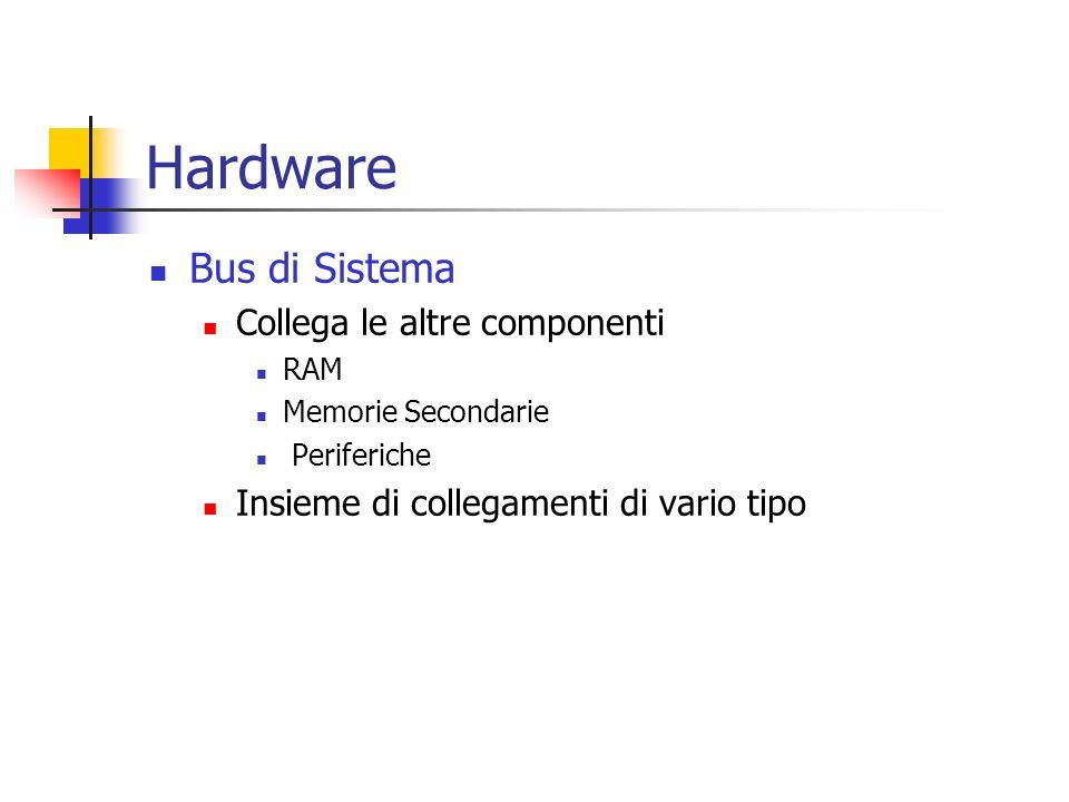 Hardware Bus di Sistema Collega le altre componenti RAM Memorie Secondarie Periferiche Insieme di collegamenti di vario tipo