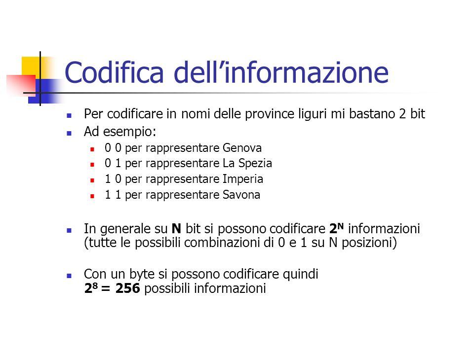 Codifica dellinformazione Per codificare in nomi delle province liguri mi bastano 2 bit Ad esempio: 0 0 per rappresentare Genova 0 1 per rappresentare