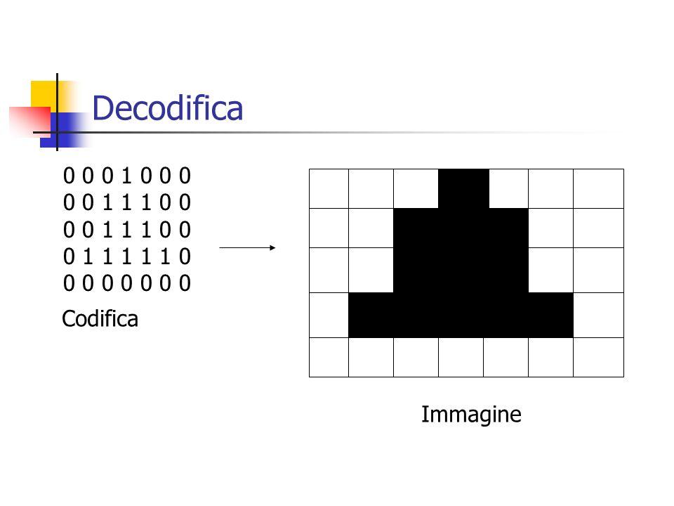 Decodifica 0 0 0 1 0 0 0 0 0 1 1 1 0 0 0 1 1 1 1 1 0 0 0 0 0 0 0 0 Codifica Immagine