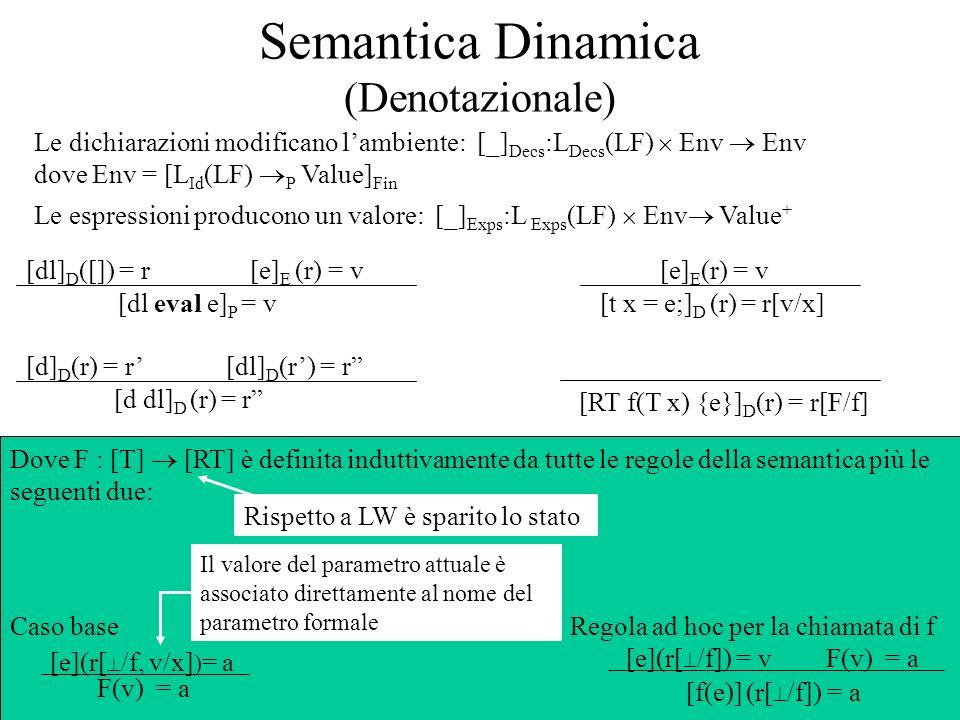Semantica Dinamica (Denotazionale) [dl eval e] P = v [dl] D ([]) = r[e] E (r) = v [d dl] D (r) = r [d] D (r) = r[dl] D (r) = r [t x = e;] D (r) = r[v/