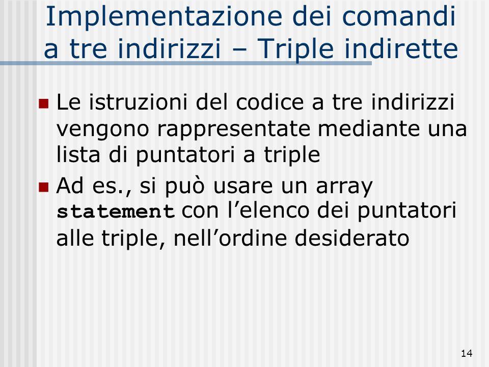 14 Implementazione dei comandi a tre indirizzi – Triple indirette Le istruzioni del codice a tre indirizzi vengono rappresentate mediante una lista di puntatori a triple Ad es., si può usare un array statement con lelenco dei puntatori alle triple, nellordine desiderato