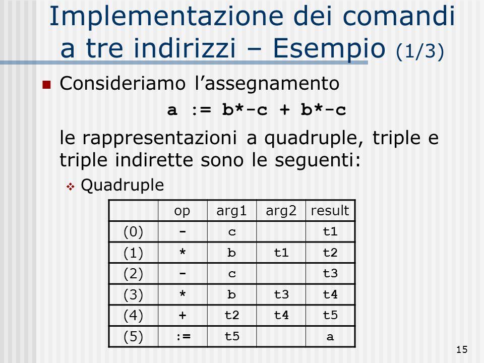 15 Implementazione dei comandi a tre indirizzi – Esempio (1/3) Consideriamo lassegnamento a := b*-c + b*-c le rappresentazioni a quadruple, triple e triple indirette sono le seguenti: Quadruple oparg1arg2result (0) -ct1 (1) *bt1t2 (2) -ct3 (3) *bt3t4 (4) +t2t4t5 (5) :=t5a