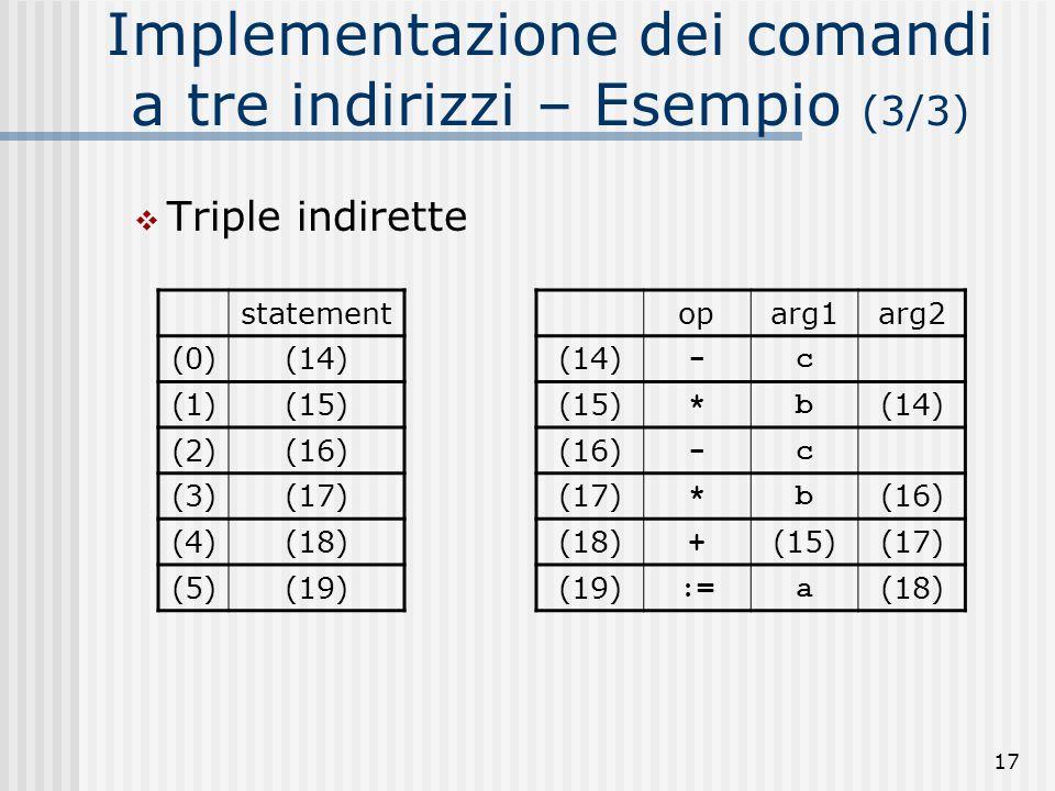 17 Implementazione dei comandi a tre indirizzi – Esempio (3/3) Triple indirette oparg1arg2 (14) -c (15) *b (14) (16) -c (17) *b (16) (18) + (15)(17) (19) :=a (18) statement (0)(14) (1)(15) (2)(16) (3)(17) (4)(18) (5)(19)