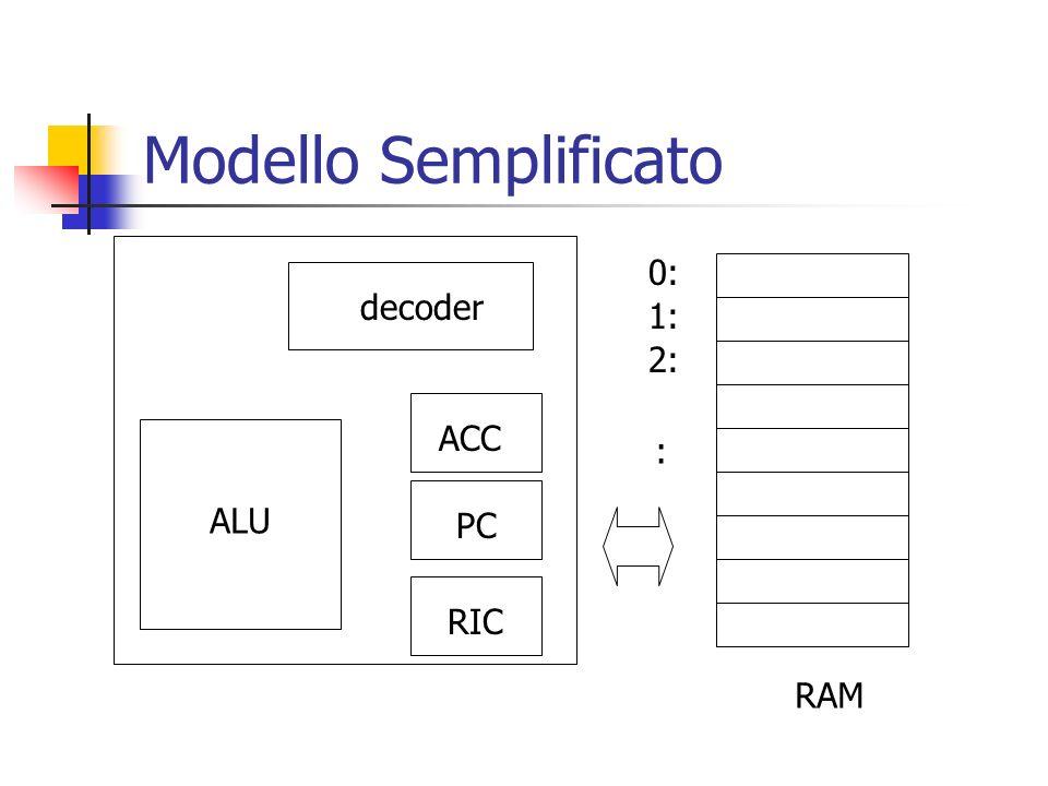 Modello Semplificato 2: 1: 0: : RAM decoder RIC PC ACC ALU