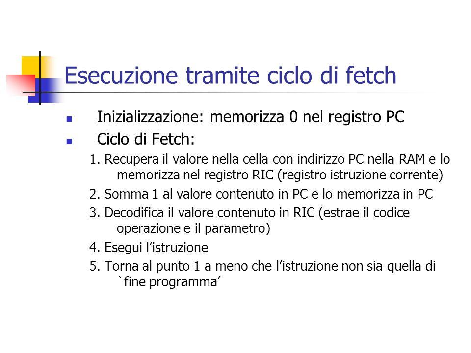 Esecuzione tramite ciclo di fetch Inizializzazione: memorizza 0 nel registro PC Ciclo di Fetch: 1. Recupera il valore nella cella con indirizzo PC nel