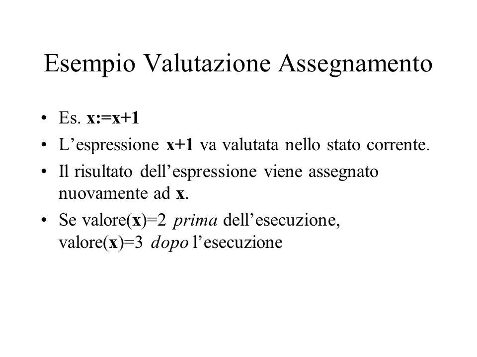 Esempio Valutazione Assegnamento Es. x:=x+1 Lespressione x+1 va valutata nello stato corrente. Il risultato dellespressione viene assegnato nuovamente