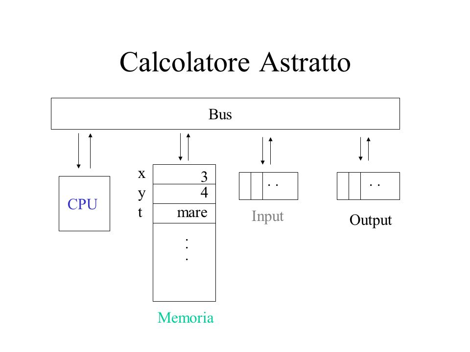 Calcolatore astratto CPU: componente di calcolo Memoria centrale: sequenza di celle di memorie Input: sequenza di dati in input (ad es.