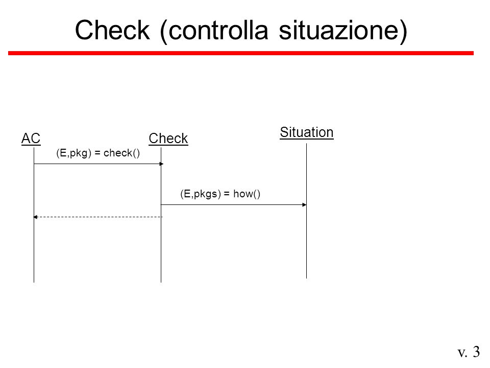 v. 3 Check (controlla situazione) ACCheck (E,pkg) = check() Situation (E,pkgs) = how()