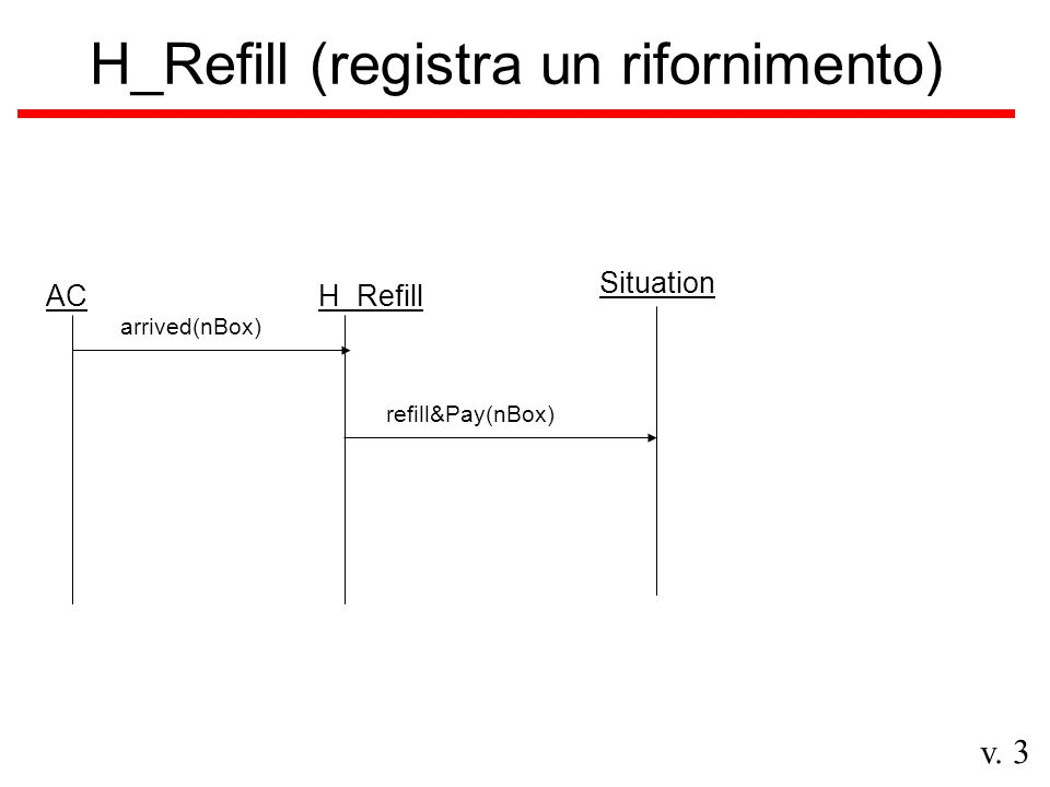 v. 3 H_Refill (registra un rifornimento) ACH_Refill arrived(nBox) Situation refill&Pay(nBox)