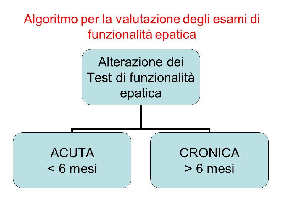 Algoritmo per la valutazione degli esami di funzionalità epatica Alterazione dei Test di funzionalità epatica ACUTA < 6 mesi CRONICA > 6 mesi