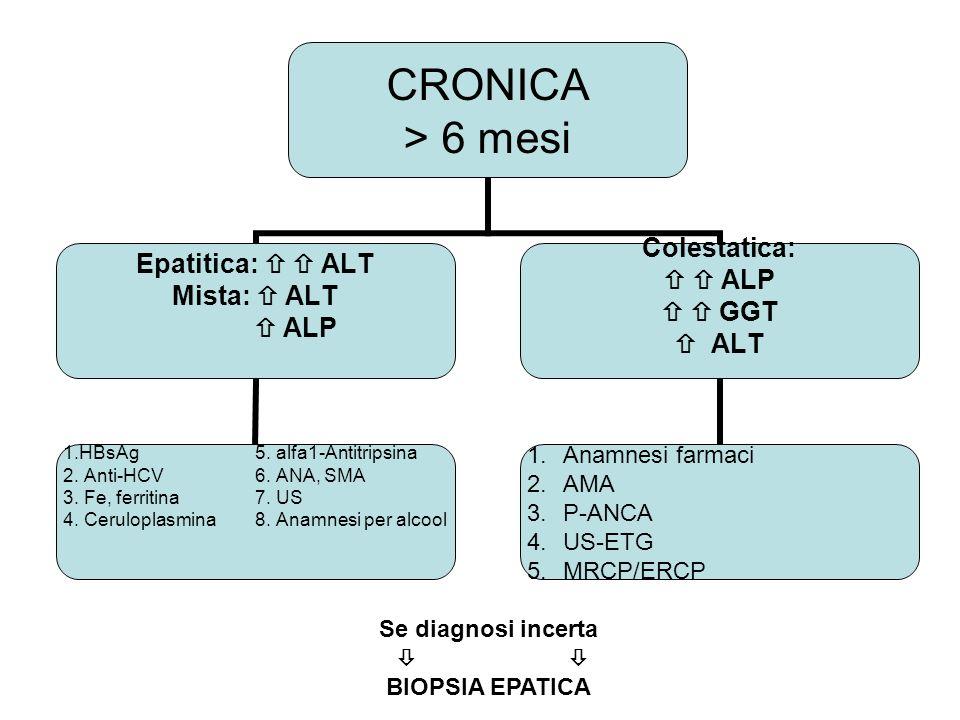 CRONICA > 6 mesi Epatitica: ALT Mista: ALT ALP 1.HBsAg5. alfa1- Antitripsina 2. Anti-HCV6. ANA, SMA 3. Fe, ferritina7. US 4. Ceruloplasmina8. Anamnesi