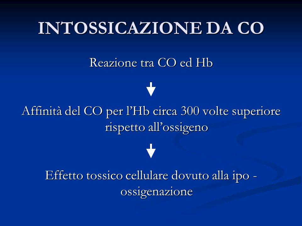INTOSSICAZIONE DA CO Reazione tra CO ed Hb Affinità del CO per lHb circa 300 volte superiore rispetto allossigeno Effetto tossico cellulare dovuto all