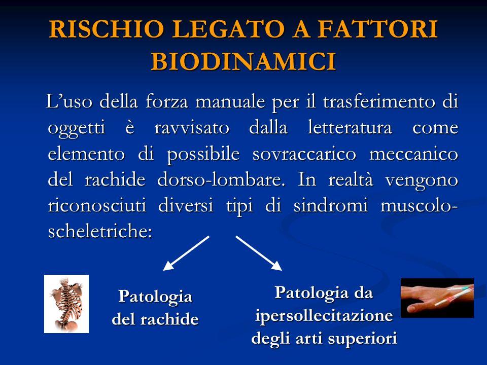 RISCHIO LEGATO A FATTORI BIODINAMICI Luso della forza manuale per il trasferimento di oggetti è ravvisato dalla letteratura come elemento di possibile