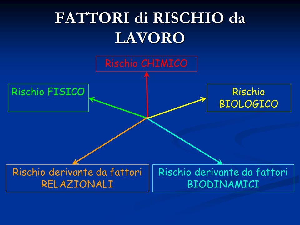 FATTORI di RISCHIO da LAVORO Rischio FISICO Rischio CHIMICO Rischio derivante da fattori RELAZIONALI Rischio derivante da fattori BIODINAMICI Rischio