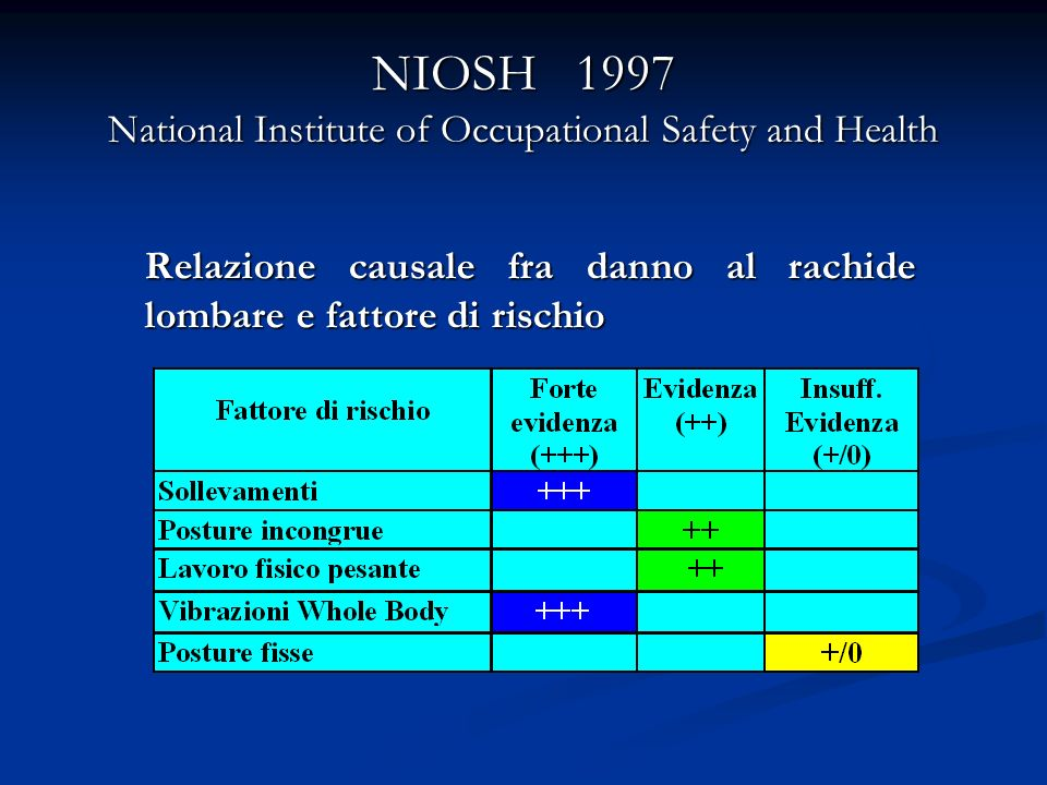 NIOSH 1997 National Institute of Occupational Safety and Health Relazione causale fra danno al rachide lombare e fattore di rischio Relazione causale