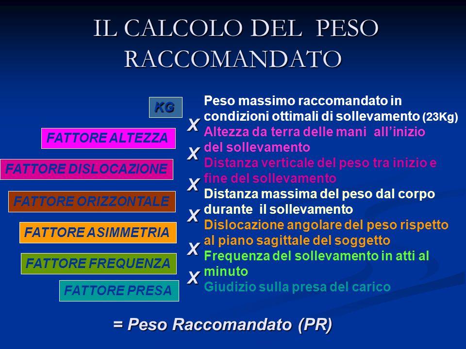 IL CALCOLO DEL PESO RACCOMANDATO IL CALCOLO DEL PESO RACCOMANDATO FATTORE ALTEZZA KG FATTORE DISLOCAZIONE FATTORE ORIZZONTALE FATTORE ASIMMETRIA FATTO