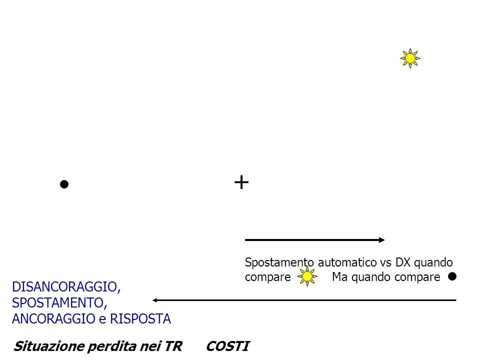 + Situazione perdita nei TRCOSTI Spostamento automatico vs DX quando compare Ma quando compare DISANCORAGGIO, SPOSTAMENTO, ANCORAGGIO e RISPOSTA