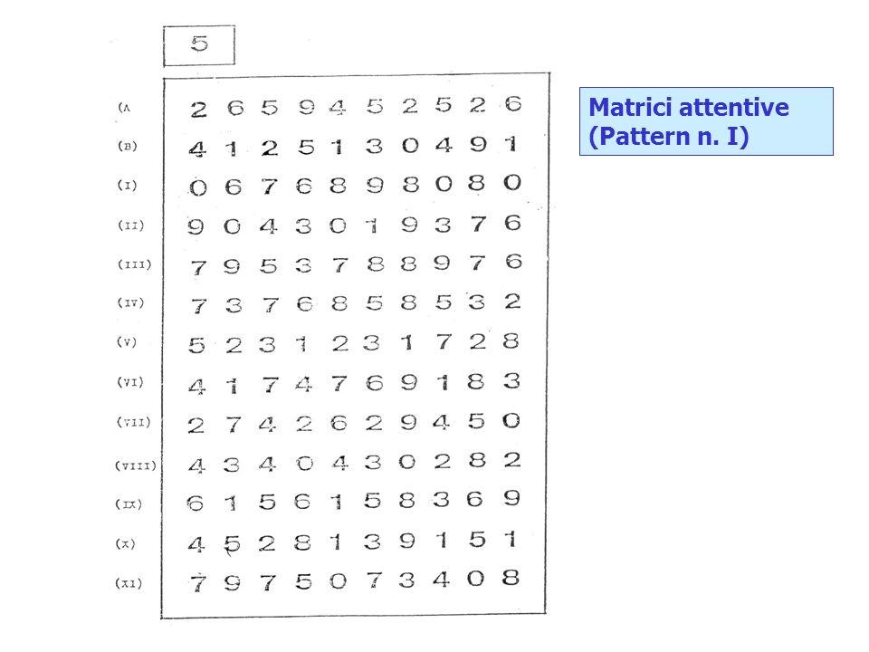 Matrici attentive (Pattern n. I)