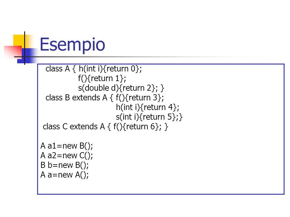 Esempio class A { h(int i){return 0}; f(){return 1}; s(double d){return 2}; } class B extends A { f(){return 3}; h(int i){return 4}; s(int i){return 5