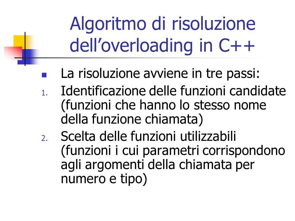 Algoritmo di risoluzione delloverloading in C++ La risoluzione avviene in tre passi: 1. Identificazione delle funzioni candidate (funzioni che hanno l