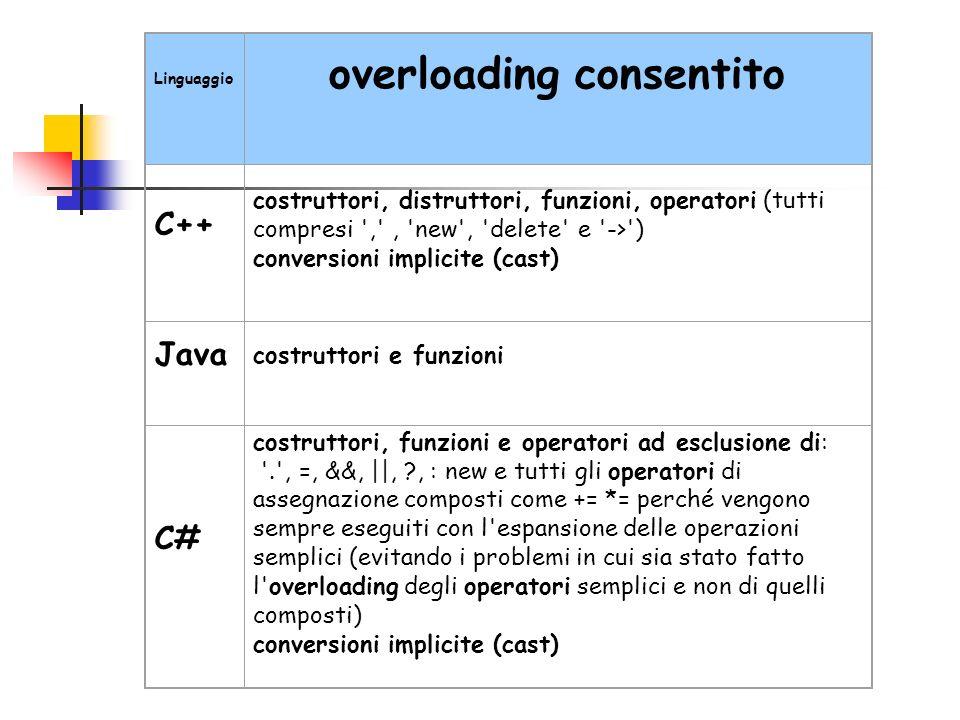 Linguaggio overloading consentito C++ costruttori, distruttori, funzioni, operatori (tutti compresi ',', 'new', 'delete' e '->') conversioni implicite