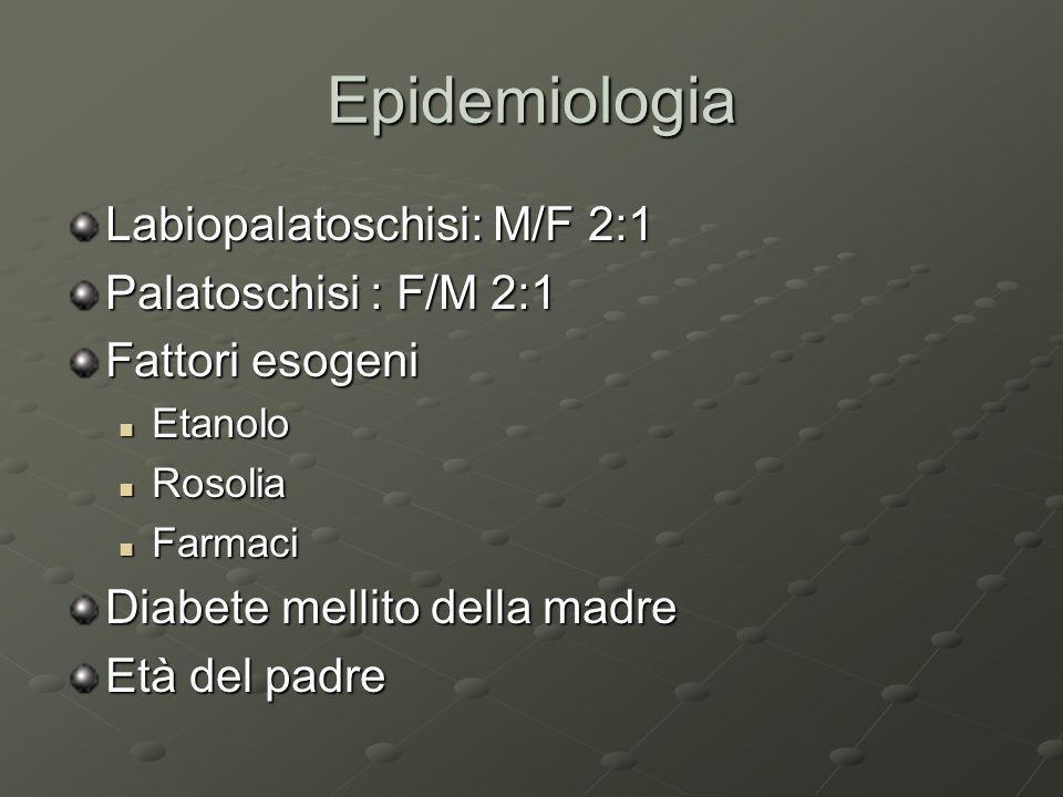 Epidemiologia Labiopalatoschisi: M/F 2:1 Palatoschisi : F/M 2:1 Fattori esogeni Etanolo Etanolo Rosolia Rosolia Farmaci Farmaci Diabete mellito della