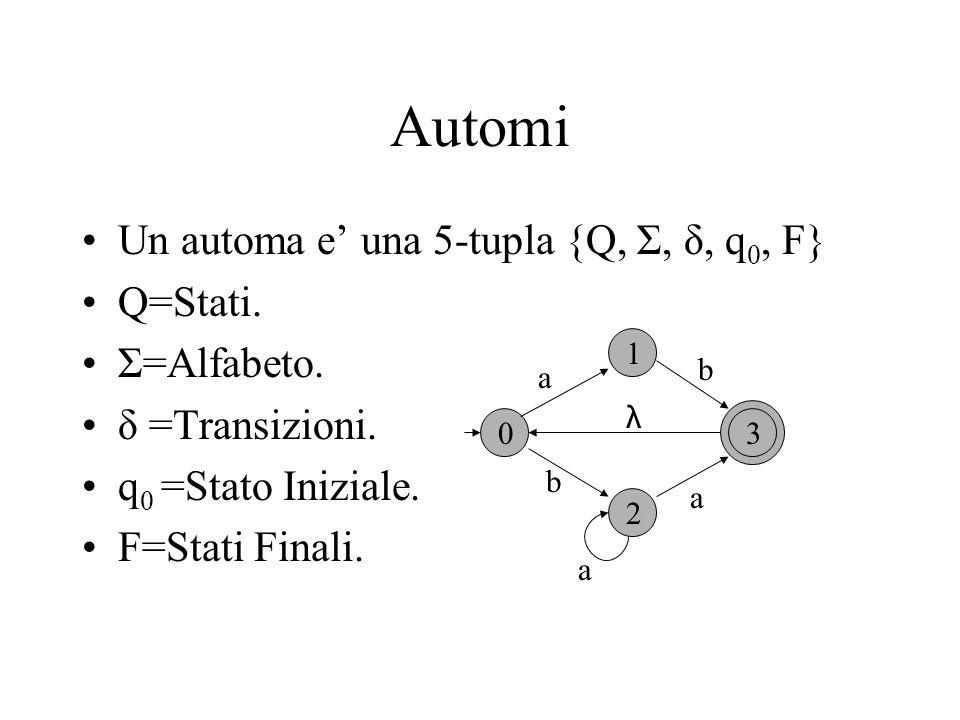 Automi Un automa e una 5-tupla {Q, Σ, δ, q 0, F} Q=Stati. Σ=Alfabeto. δ =Transizioni. q 0 =Stato Iniziale. F=Stati Finali. 0 1 2 3 a a a b λ b