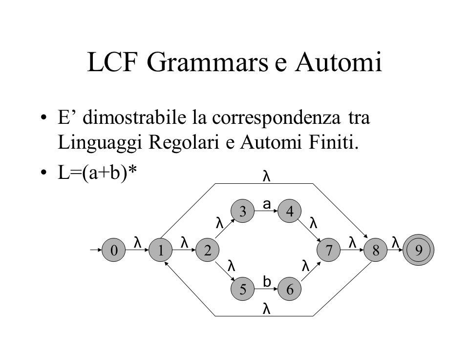 LCF Grammars e Automi E dimostrabile la correspondenza tra Linguaggi Regolari e Automi Finiti.