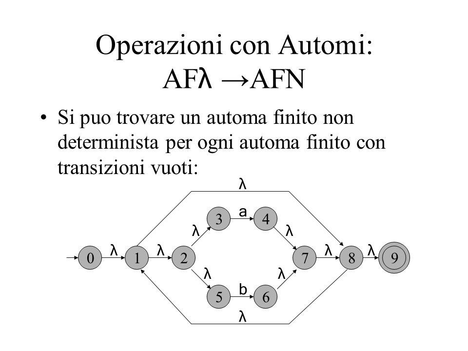 Operazioni con Automi: AF λ AFN Si puo trovare un automa finito non determinista per ogni automa finito con transizioni vuoti: 012 34 56 789 λ λ λ λλ