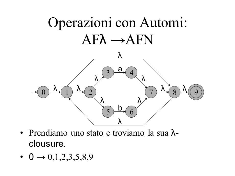 Operazioni con Automi: AF λ AFN Prendiamo uno stato e troviamo la sua λ- clousure. 0 0,1,2,3,5,8,9 012 34 56 789 λ λ λ λλ λλ λλ λ a b